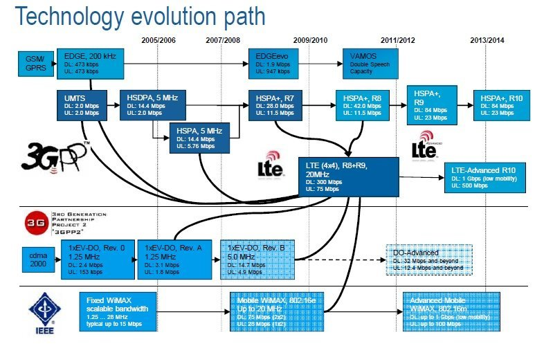 5G-technology-path