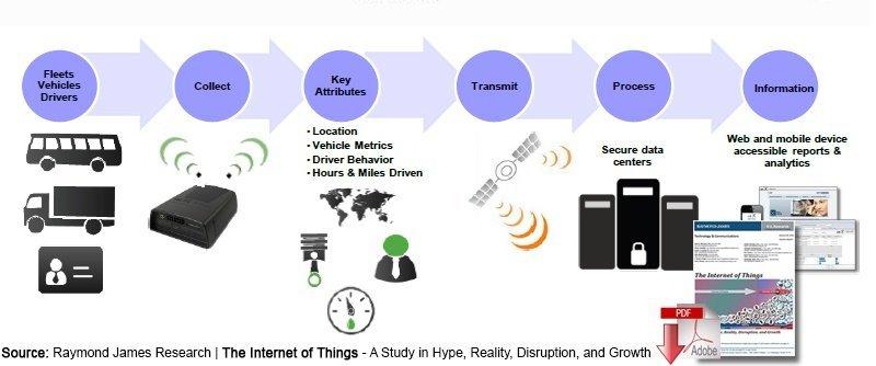 smart-supplychain