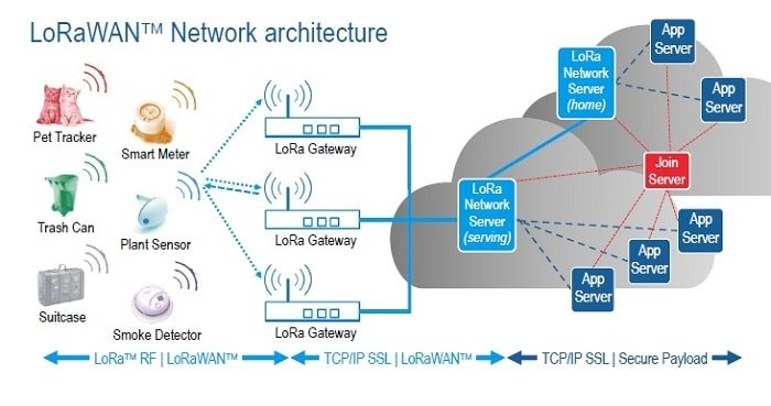 LoRa-Network-Architecture