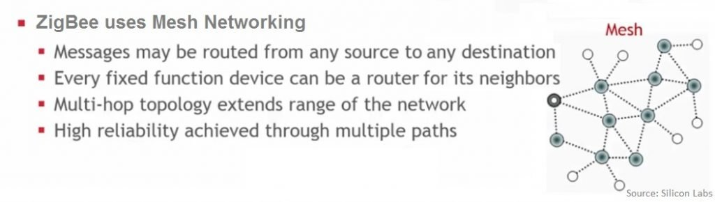 ZigBee-mesh-topology