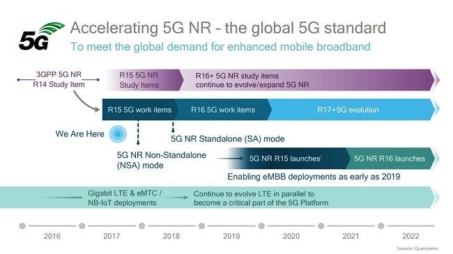 5G-NR-Roadmap