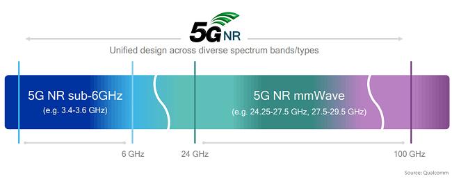 5G-NR-millimeter-waves