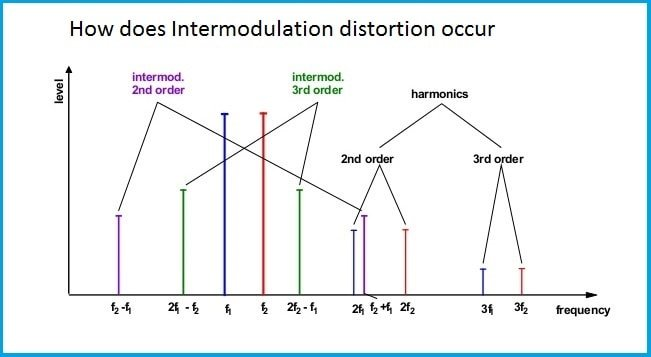 Intermodulation-distortion
