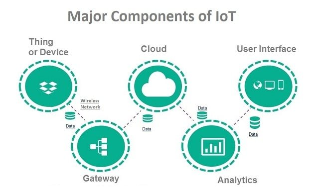 What are the major components of Internet of Things - RF Page