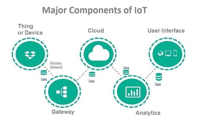 IoT-Components