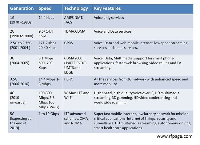 Evolution Of Wireless Technologies 1g To 5g In Mobile Communication Rf Page
