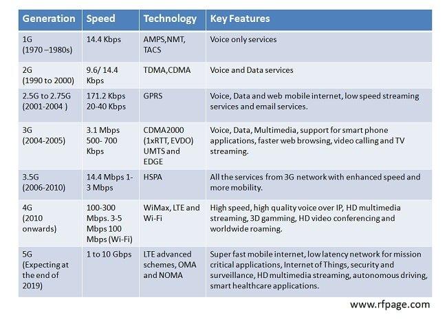 1G-to-5G-Comparison